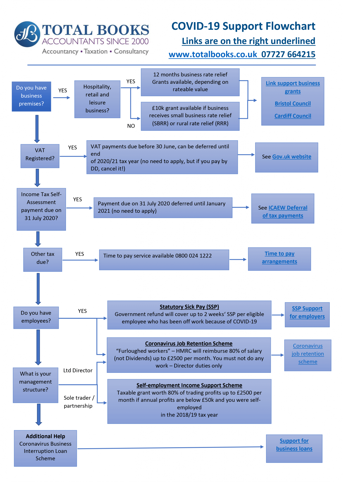 Total Books COVID-19 Support Flowchart